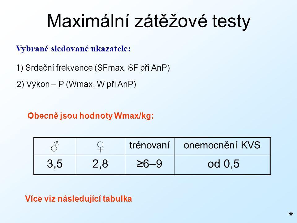Maximální zátěžové testy Vybrané sledované ukazatele: 1) Srdeční frekvence (SFmax, SF při AnP) 2) Výkon – P (Wmax, W při AnP) Obecně jsou hodnoty Wmax