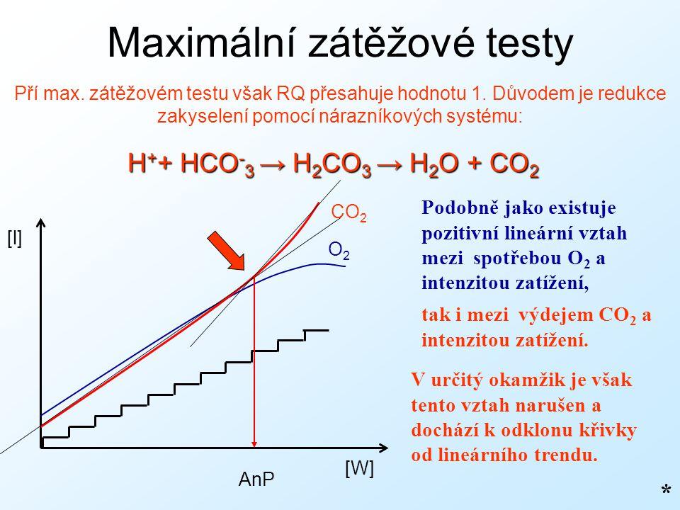 Maximální zátěžové testy Pří max. zátěžovém testu však RQ přesahuje hodnotu 1. Důvodem je redukce zakyselení pomocí nárazníkových systému: H + + HCO -