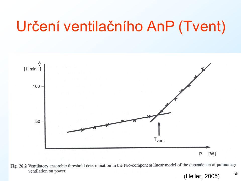 Určení ventilačního AnP (Tvent) * (Heller, 2005)