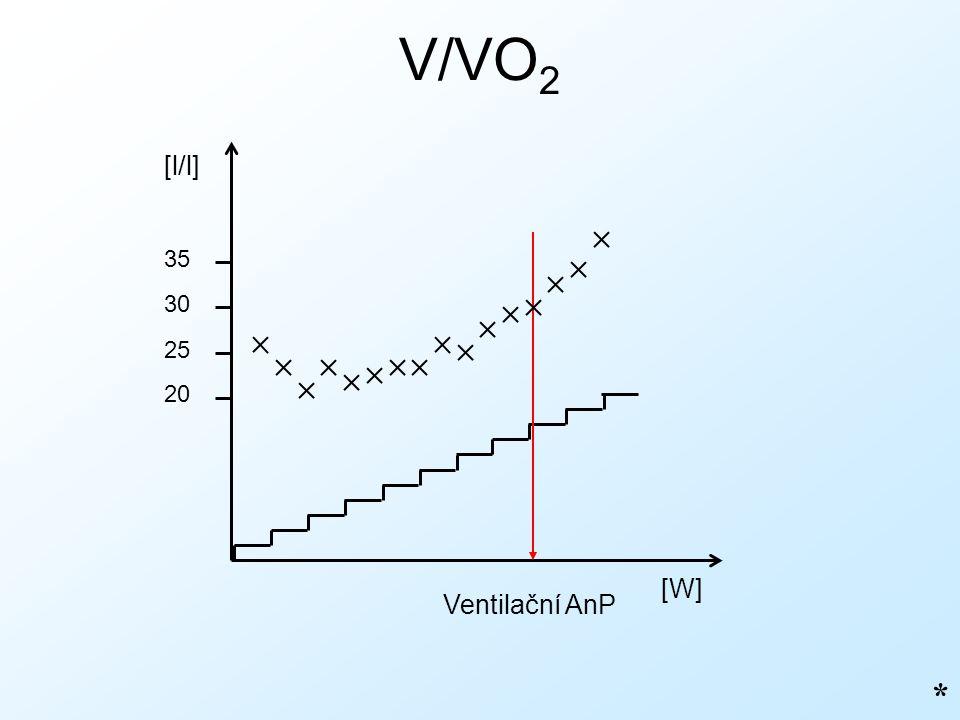 V/VO 2 * [W] [l/l] Ventilační AnP 20 25 30 35