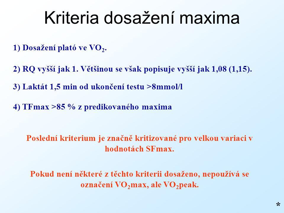 Kriteria dosažení maxima * 1) Dosažení plató ve VO 2. 2) RQ vyšší jak 1. Většinou se však popisuje vyšší jak 1,08 (1,15). 3) Laktát 1,5 min od ukončen