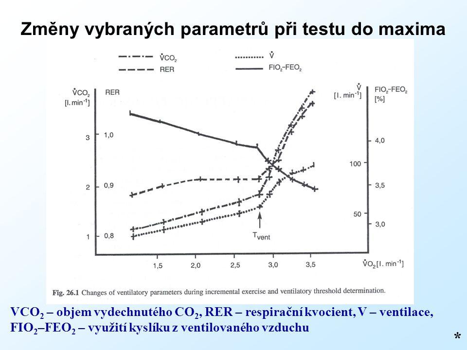 Změny vybraných parametrů při testu do maxima * VCO 2 – objem vydechnutého CO 2, RER – respirační kvocient, V – ventilace, FIO 2 –FEO 2 – využití kysl