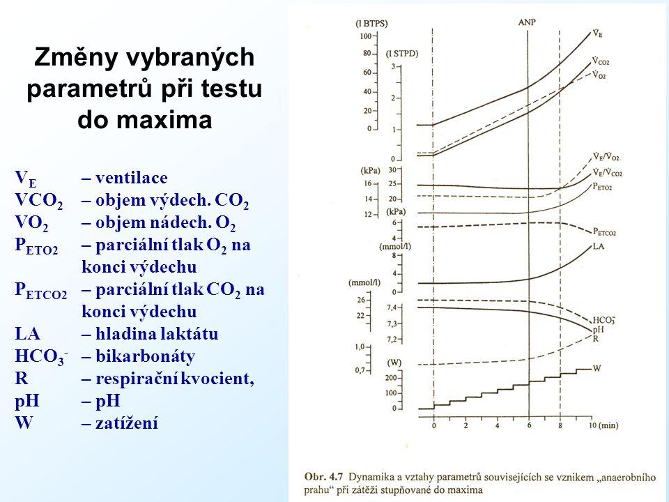 Změny vybraných parametrů při testu do maxima * V E – ventilace VCO 2 – objem výdech. CO 2 VO 2 – objem nádech. O 2 P ETO2 – parciální tlak O 2 na kon