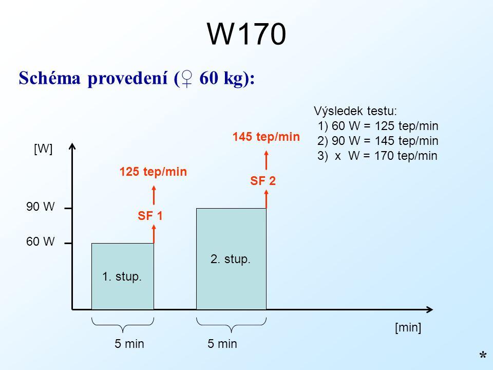 W170 * Schéma provedení (♀ 60 kg): 1. stup. [min] [W] 5 min 2. stup. 5 min 60 W 90 W SF 1 125 tep/min SF 2 145 tep/min Výsledek testu: 1) 60 W = 125 t