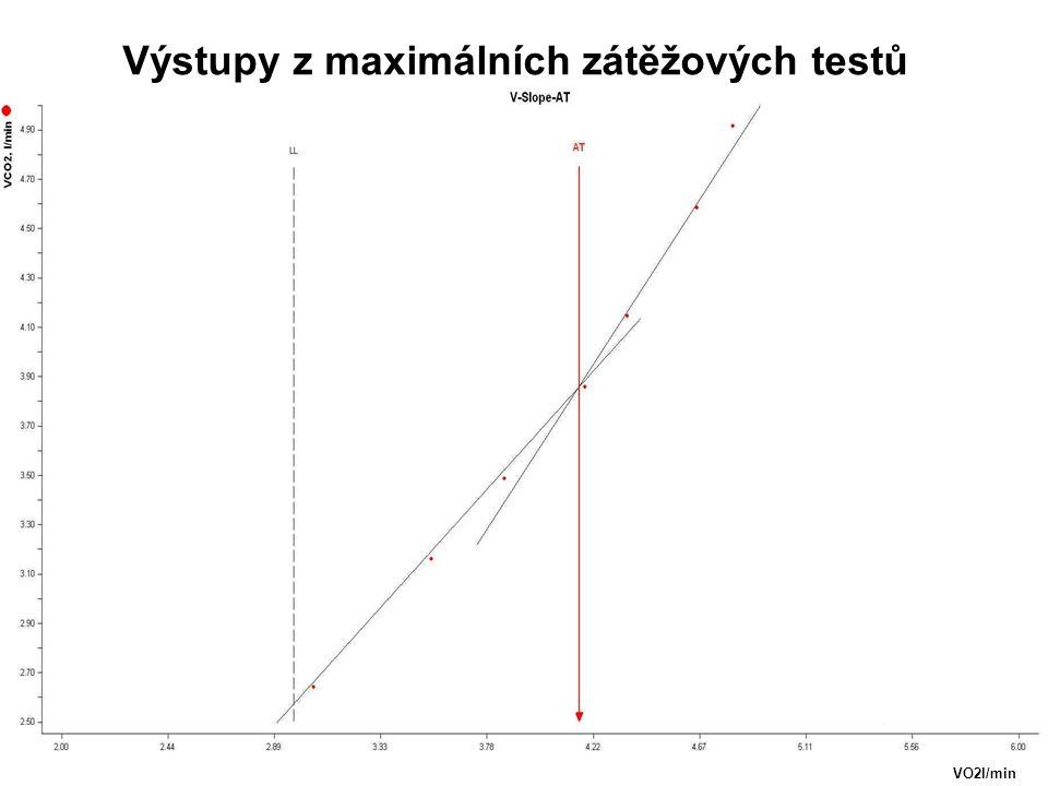 VO2l/min