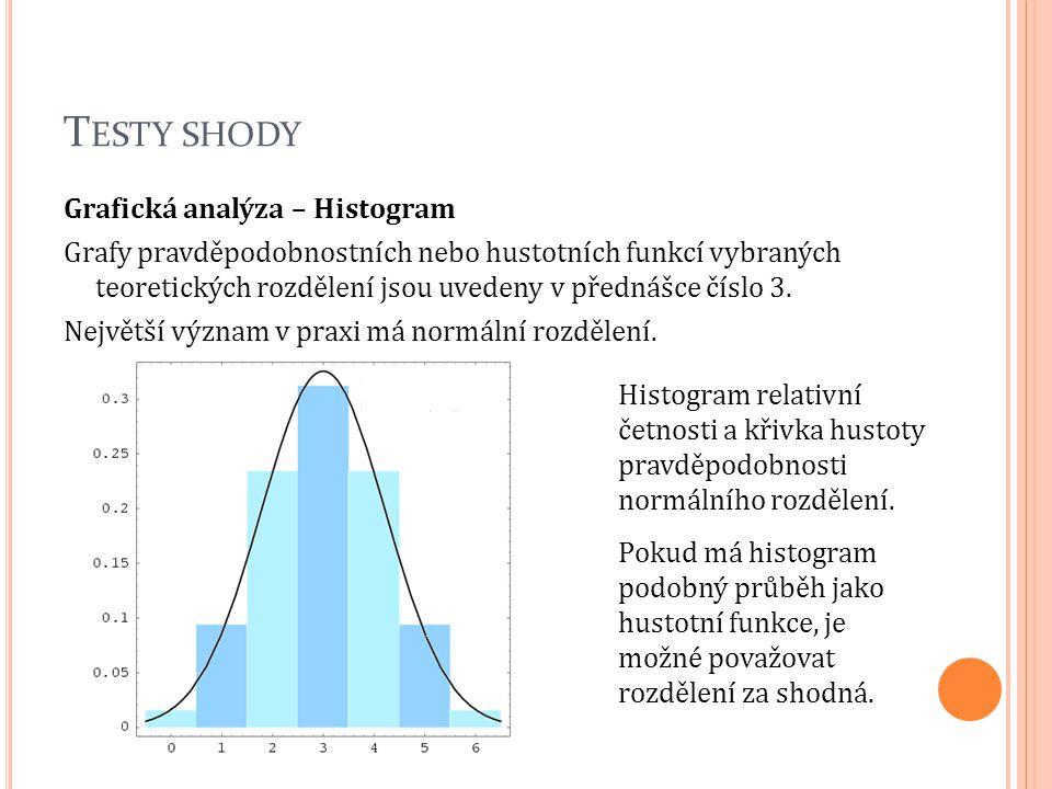 T ESTY SHODY Grafická analýza – Histogram Grafy pravděpodobnostních nebo hustotních funkcí vybraných teoretických rozdělení jsou uvedeny v přednášce č