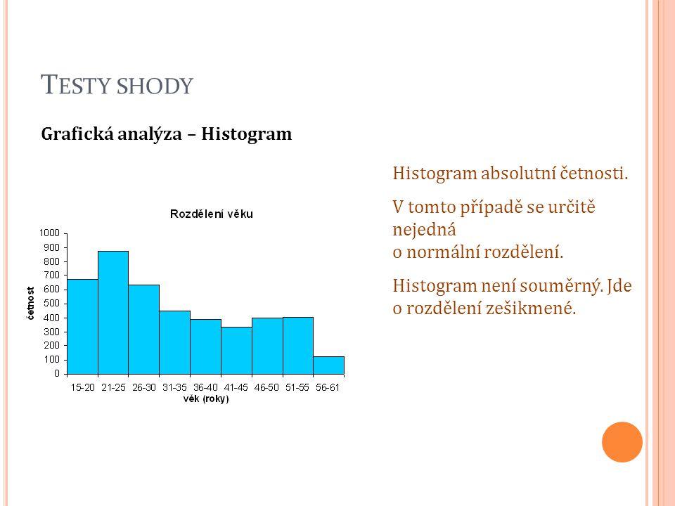 T ESTY SHODY Grafická analýza – Histogram Histogram absolutní četnosti. V tomto případě se určitě nejedná o normální rozdělení. Histogram není souměrn