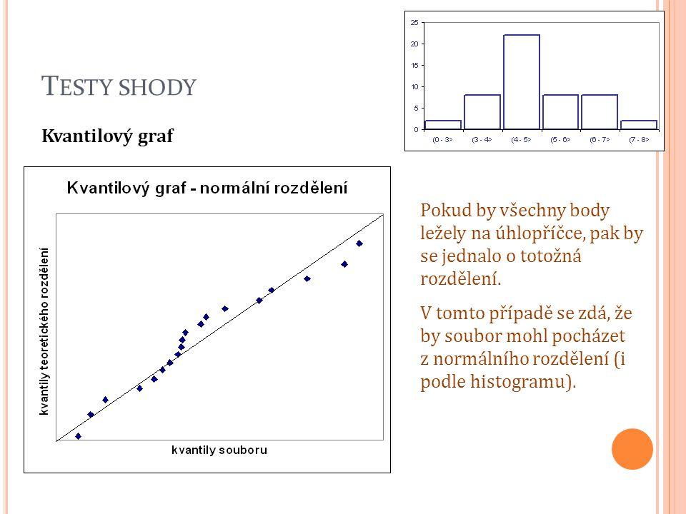 T ESTY SHODY Kvantilový graf Pokud by všechny body ležely na úhlopříčce, pak by se jednalo o totožná rozdělení. V tomto případě se zdá, že by soubor m