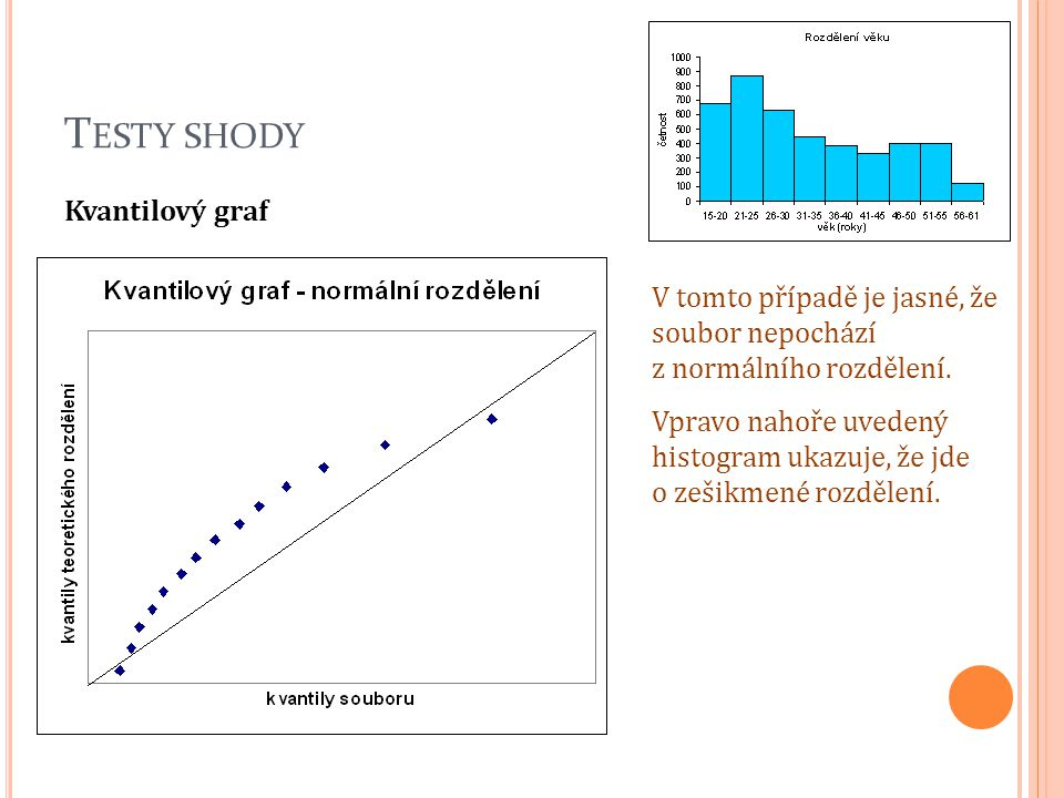 T ESTY SHODY Kvantilový graf V tomto případě je jasné, že soubor nepochází z normálního rozdělení. Vpravo nahoře uvedený histogram ukazuje, že jde o z