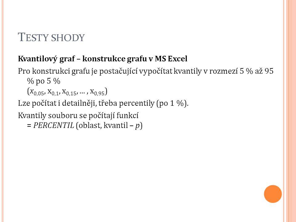 T ESTY SHODY Kvantilový graf – konstrukce grafu v MS Excel Pro konstrukci grafu je postačující vypočítat kvantily v rozmezí 5 % až 95 % po 5 % (x 0,05