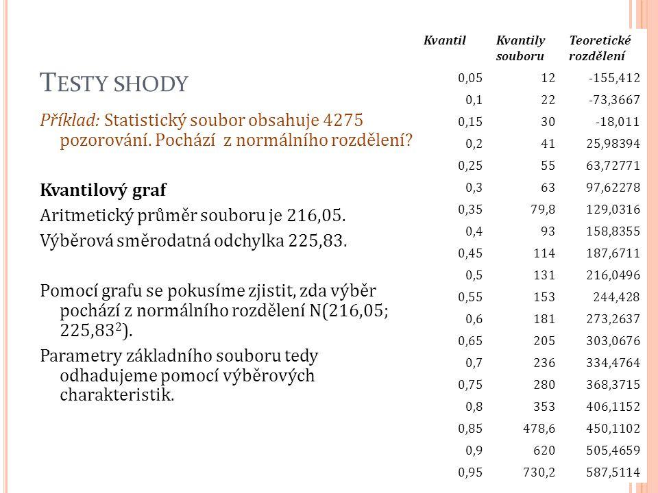 T ESTY SHODY Příklad: Statistický soubor obsahuje 4275 pozorování. Pochází z normálního rozdělení? Kvantilový graf Aritmetický průměr souboru je 216,0