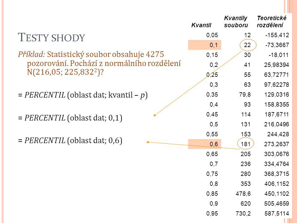 T ESTY SHODY Příklad: Statistický soubor obsahuje 4275 pozorování. Pochází z normálního rozdělení N(216,05; 225,832 2 )? = PERCENTIL (oblast dat; kvan
