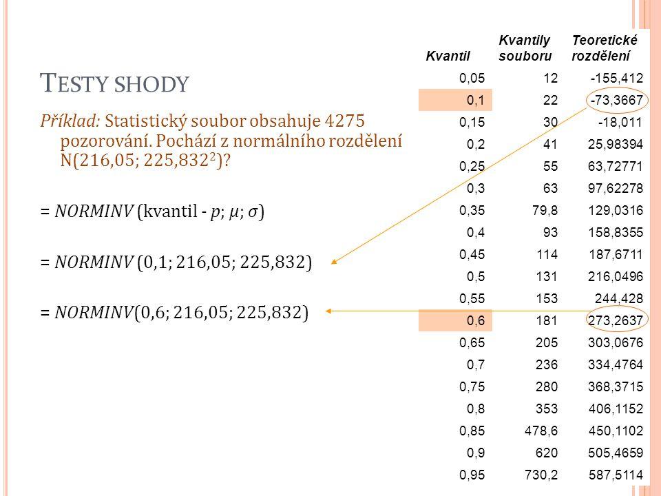 T ESTY SHODY Příklad: Statistický soubor obsahuje 4275 pozorování. Pochází z normálního rozdělení N(216,05; 225,832 2 )? = NORMINV (kvantil - p; μ; σ)