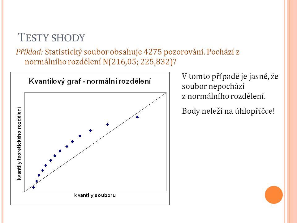 T ESTY SHODY Příklad: Statistický soubor obsahuje 4275 pozorování. Pochází z normálního rozdělení N(216,05; 225,832)? V tomto případě je jasné, že sou