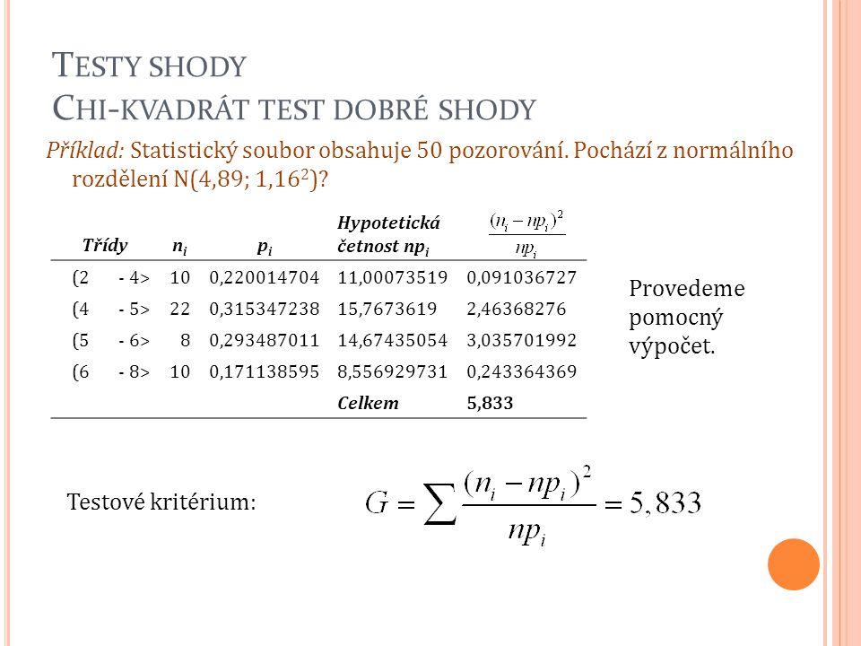 T ESTY SHODY C HI - KVADRÁT TEST DOBRÉ SHODY Příklad: Statistický soubor obsahuje 50 pozorování. Pochází z normálního rozdělení N(4,89; 1,16 2 )? Tříd