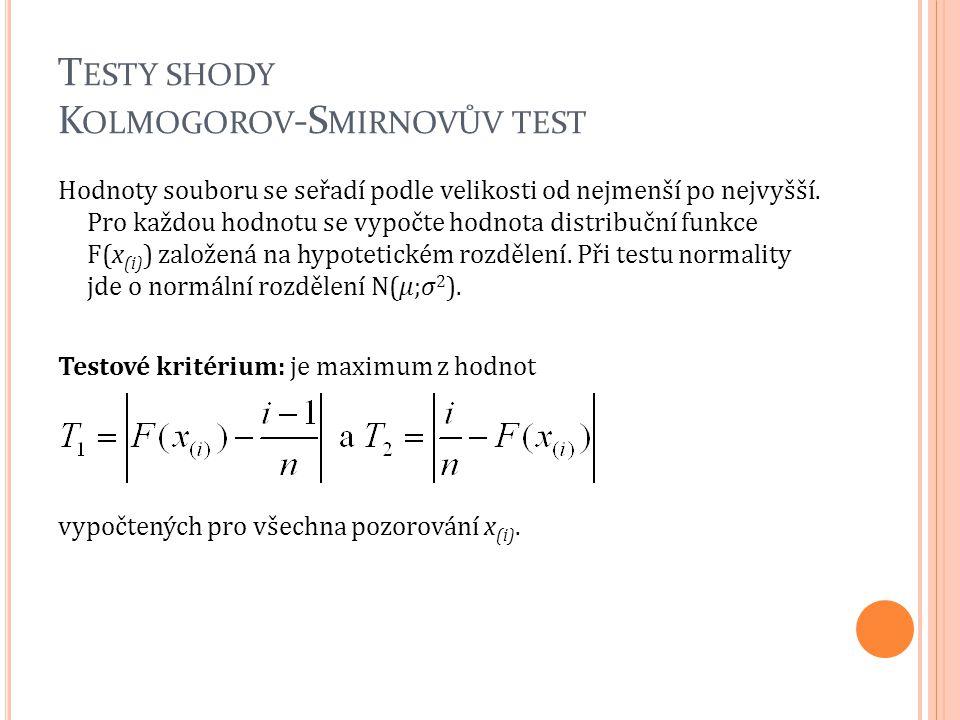 T ESTY SHODY K OLMOGOROV -S MIRNOVŮV TEST Hodnoty souboru se seřadí podle velikosti od nejmenší po nejvyšší. Pro každou hodnotu se vypočte hodnota dis