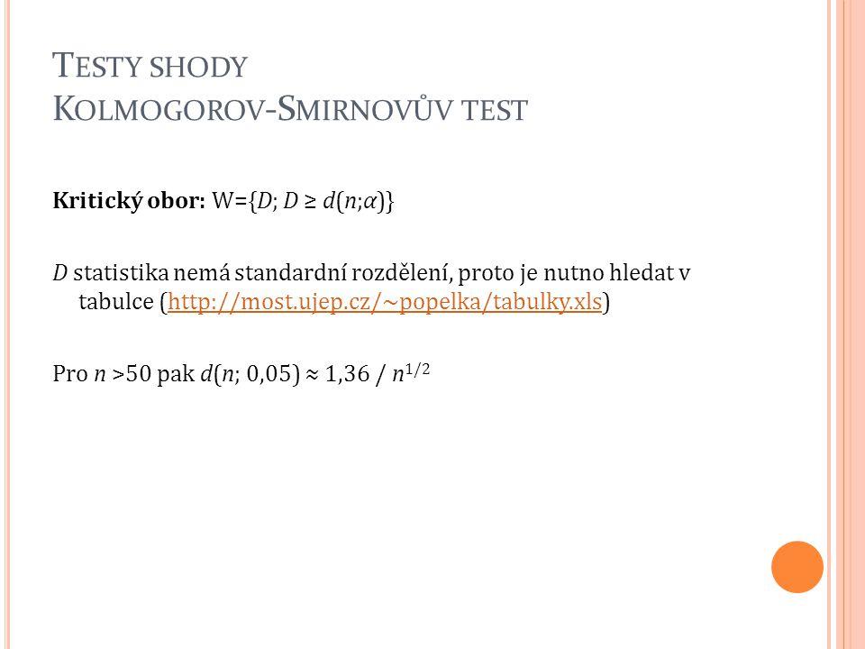 T ESTY SHODY K OLMOGOROV -S MIRNOVŮV TEST Kritický obor: W={D; D ≥ d(n;α)} D statistika nemá standardní rozdělení, proto je nutno hledat v tabulce (ht
