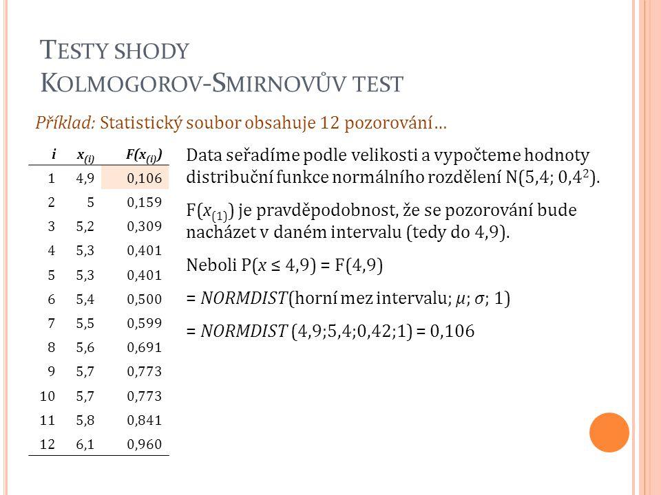 T ESTY SHODY K OLMOGOROV -S MIRNOVŮV TEST Příklad: Statistický soubor obsahuje 12 pozorování… ix (i) F(x (i) ) 14,90,106 250,159 35,20,309 45,30,401 5