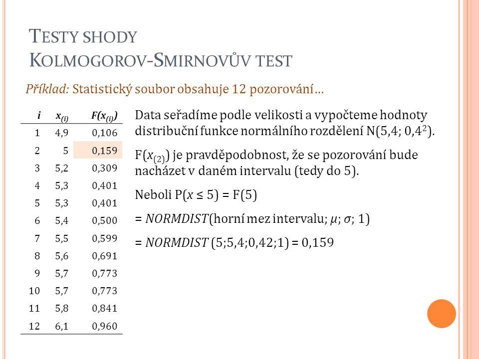 T ESTY SHODY K OLMOGOROV -S MIRNOVŮV TEST ix (i) F(x (i) ) 14,90,106 250,159 35,20,309 45,30,401 55,30,401 65,40,500 75,50,599 85,60,691 95,70,773 105