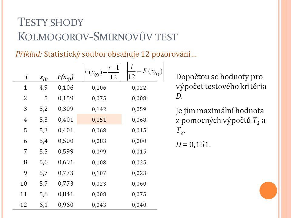T ESTY SHODY K OLMOGOROV -S MIRNOVŮV TEST ix (i) F(x (i) ) 14,90,106 0,022 250,159 0,0750,008 35,20,309 0,1420,059 45,30,401 0,1510,068 55,30,401 0,06