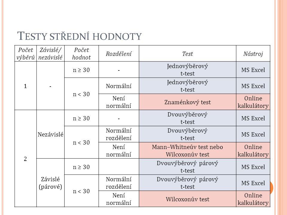 T ESTY STŘEDNÍ HODNOTY Počet výběrů Závislé/ nezávislé Počet hodnot RozděleníTestNástroj 1- n ≥ 30- Jednovýběrový t-test MS Excel n < 30 Normální Jedn