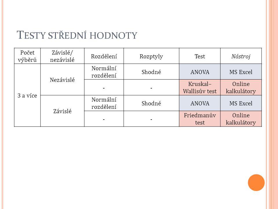 T ESTY STŘEDNÍ HODNOTY Počet výběrů Závislé/ nezávislé RozděleníRozptylyTestNástroj 3 a více Nezávislé Normální rozdělení ShodnéANOVAMS Excel -- Krusk
