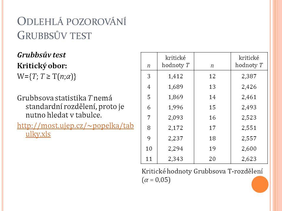 O DLEHLÁ POZOROVÁNÍ G RUBBSŮV TEST Grubbsův test Kritický obor: W={T; T ≥ T(n;α)} Grubbsova statistika T nemá standardní rozdělení, proto je nutno hle