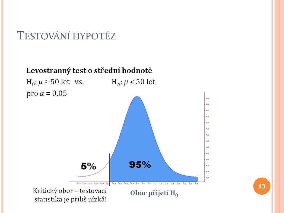 T ESTOVÁNÍ HYPOTÉZ Levostranný test o střední hodnotě H 0 : μ ≥ 50 let vs. H A : μ < 50 let pro α = 0,05 Obor přijetí H 0 Kritický obor – testovací st