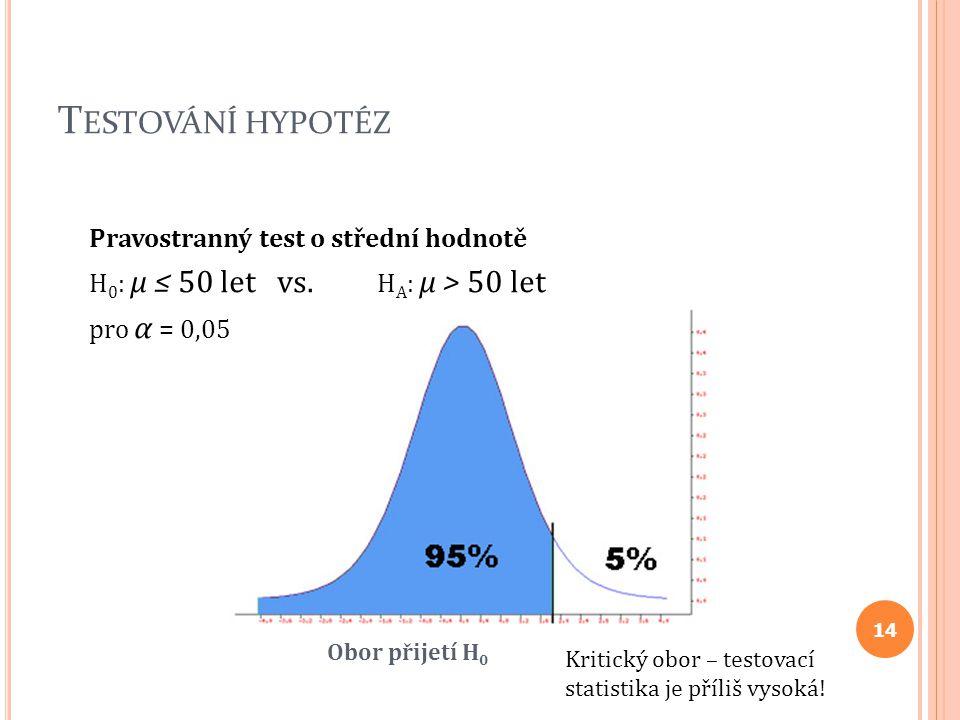T ESTOVÁNÍ HYPOTÉZ Pravostranný test o střední hodnotě H 0 : μ ≤ 50 let vs. H A : μ > 50 let pro α = 0,05 Obor přijetí H 0 Kritický obor – testovací s