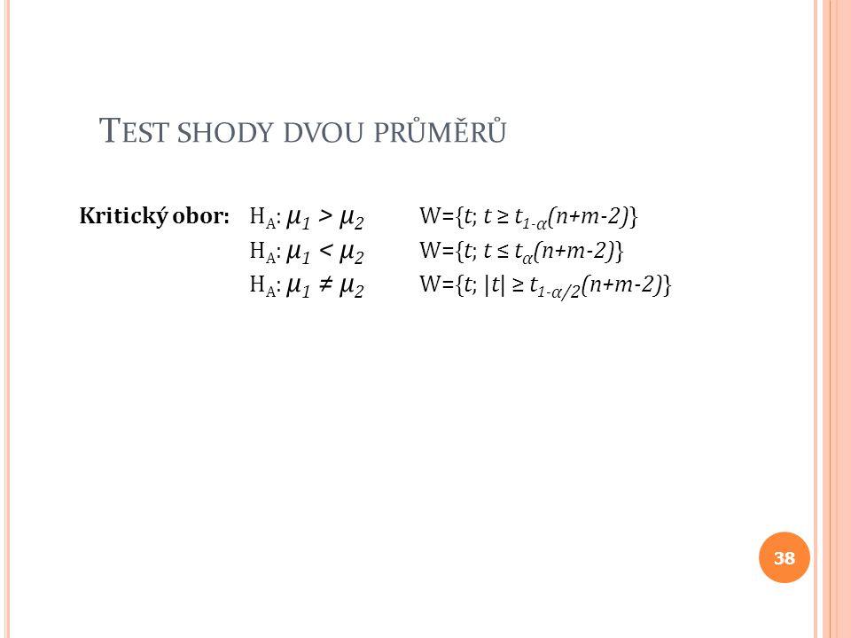 T EST SHODY DVOU PRŮMĚRŮ Kritický obor: H A : μ 1 > μ 2 W={t; t ≥ t 1- α (n+m-2)} H A : μ 1 < μ 2 W={t; t ≤ t α (n+m-2)} H A : μ 1 ≠ μ 2 W={t; |t| ≥ t