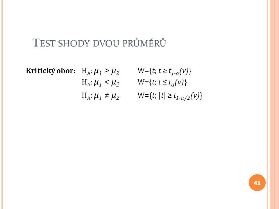 T EST SHODY DVOU PRŮMĚRŮ Kritický obor: H A : μ 1 > μ 2 W={t; t ≥ t 1- α (v)} H A : μ 1 < μ 2 W={t; t ≤ t α (v)} H A : μ 1 ≠ μ 2 W={t; |t| ≥ t 1- α/2