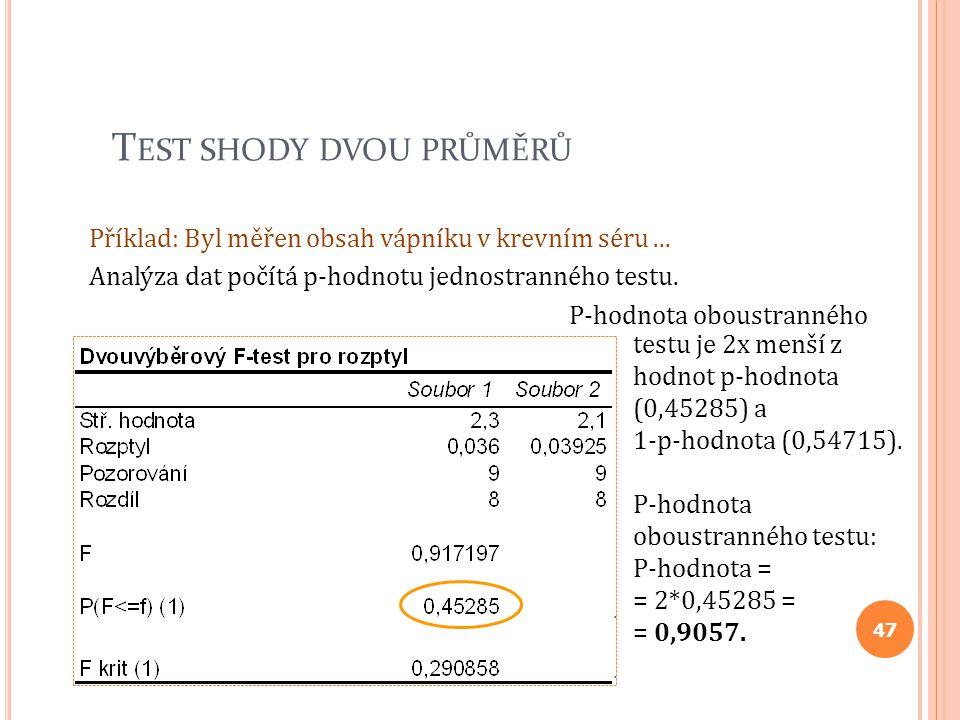 T EST SHODY DVOU PRŮMĚRŮ Příklad: Byl měřen obsah vápníku v krevním séru... Analýza dat počítá p-hodnotu jednostranného testu. P-hodnota oboustranného