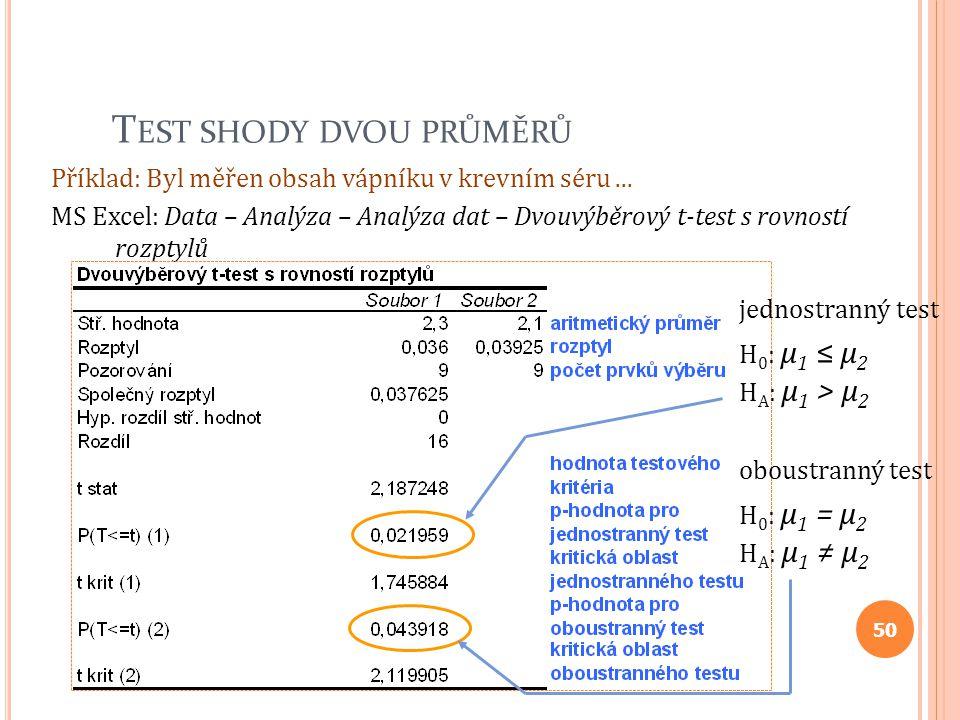 T EST SHODY DVOU PRŮMĚRŮ Příklad: Byl měřen obsah vápníku v krevním séru... MS Excel: Data – Analýza – Analýza dat – Dvouvýběrový t-test s rovností ro