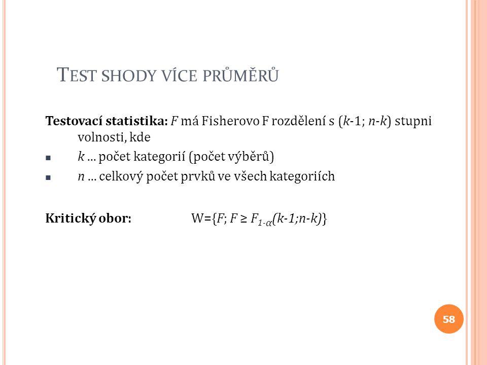 T EST SHODY VÍCE PRŮMĚRŮ Testovací statistika: F má Fisherovo F rozdělení s (k-1; n-k) stupni volnosti, kde k... počet kategorií (počet výběrů) n... c