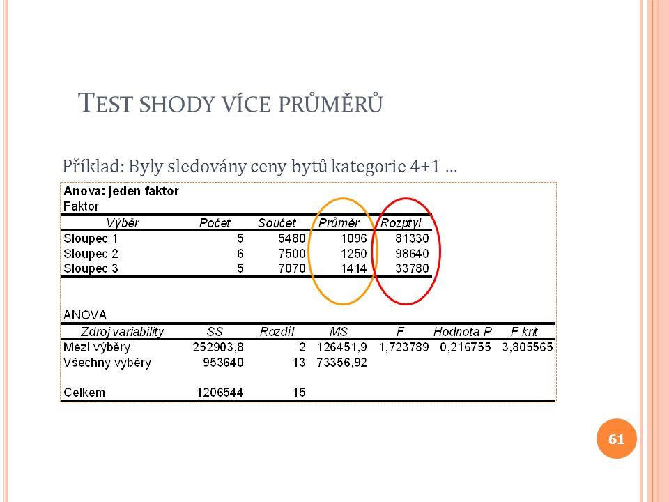 T EST SHODY VÍCE PRŮMĚRŮ Příklad: Byly sledovány ceny bytů kategorie 4+1... 61