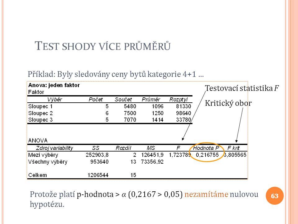 T EST SHODY VÍCE PRŮMĚRŮ Příklad: Byly sledovány ceny bytů kategorie 4+1... Protože platí p-hodnota > α (0,2167 > 0,05) nezamítáme nulovou hypotézu. T