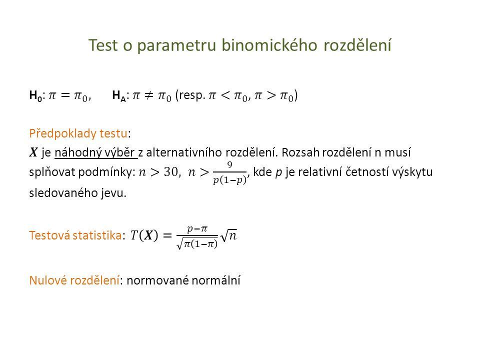 Test o parametru binomického rozdělení