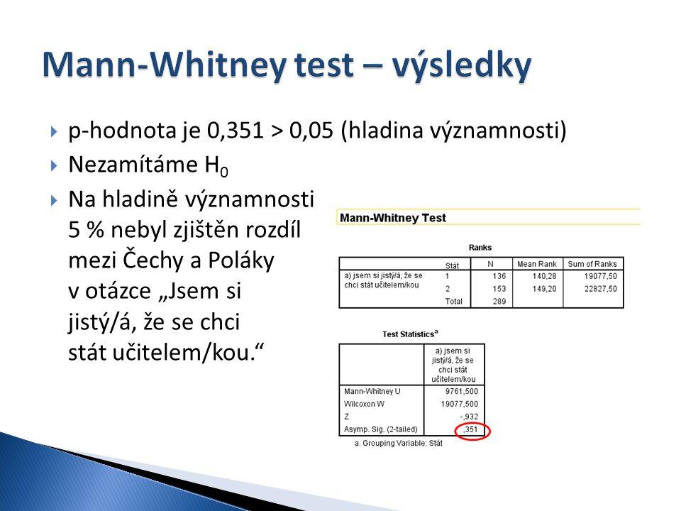 """ p-hodnota je 0,351 > 0,05 (hladina významnosti)  Nezamítáme H 0  Na hladině významnosti 5 % nebyl zjištěn rozdíl mezi Čechy a Poláky v otázce """"Jse"""