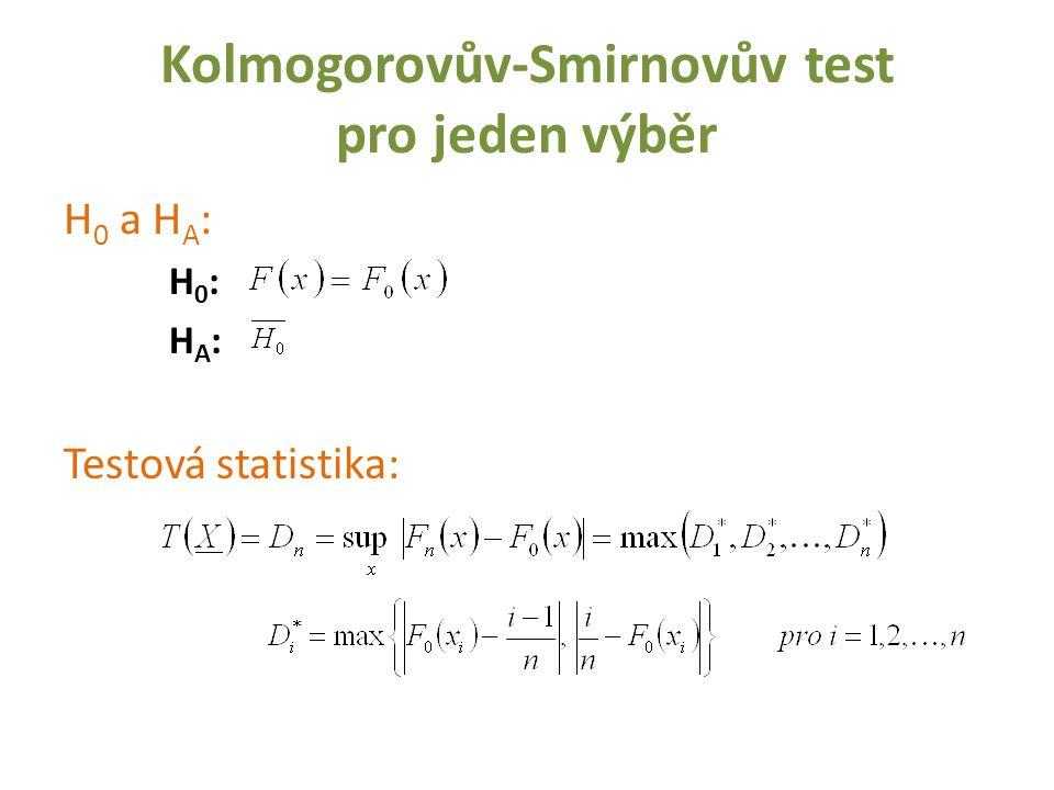 Kolmogorovův-Smirnovův test pro jeden výběr H 0 a H A : H 0 : H A : Testová statistika: