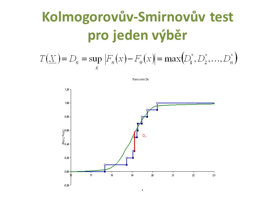 Kolmogorovův-Smirnovův test pro jeden výběr DnDn
