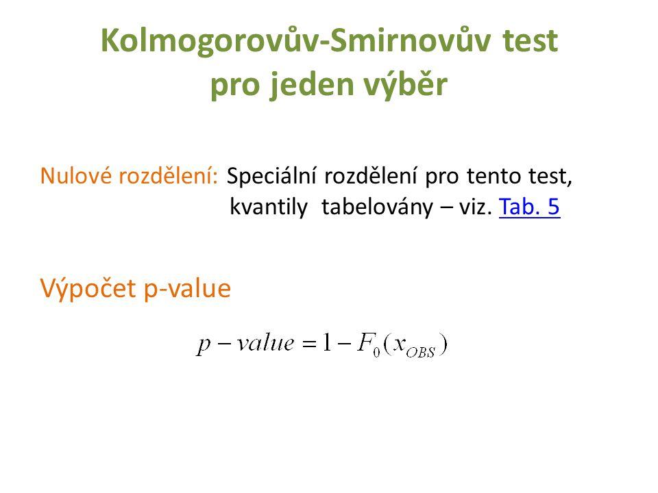 Nulové rozdělení: Speciální rozdělení pro tento test, kvantily tabelovány – viz. Tab. 5Tab. 5 Výpočet p-value