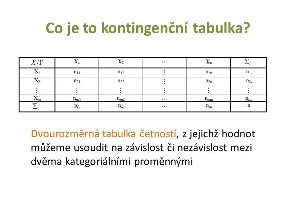 Co je to kontingenční tabulka? Dvourozměrná tabulka četností, z jejichž hodnot můžeme usoudit na závislost či nezávislost mezi dvěma kategoriálními pr