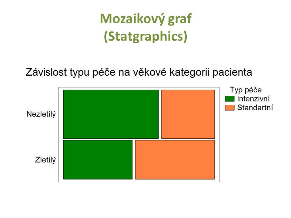 Mozaikový graf (Statgraphics)