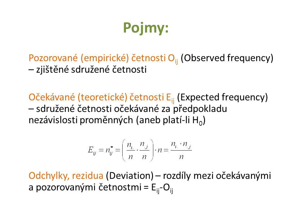 Pojmy: Pozorované (empirické) četnosti O ij (Observed frequency) – zjištěné sdružené četnosti Očekávané (teoretické) četnosti E ij (Expected frequency
