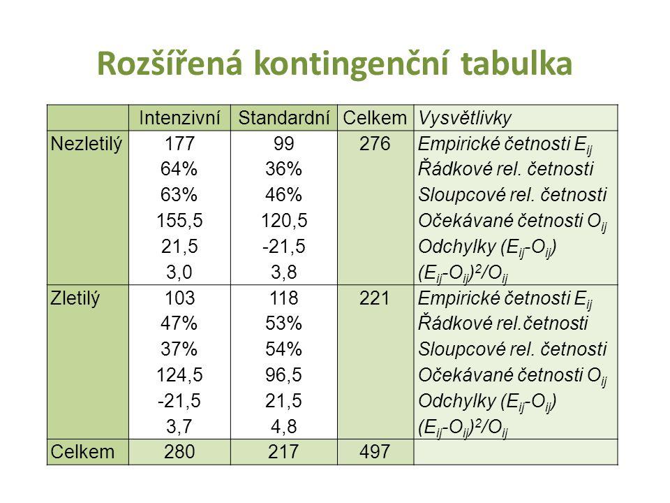 Rozšířená kontingenční tabulka IntenzivníStandardníCelkem Vysvětlivky Nezletilý 177 64% 63% 155,5 21,5 3,0 99 36% 46% 120,5 -21,5 3,8 276 Empirické če