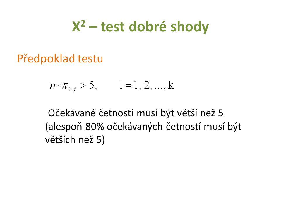 Χ 2 – test dobré shody Předpoklad testu Očekávané četnosti musí být větší než 5 (alespoň 80% očekávaných četností musí být větších než 5)