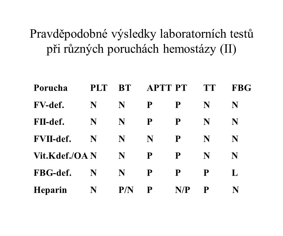 Pravděpodobné výsledky laboratorních testů při různých poruchách hemostázy (II) PoruchaPLTBTAPTTPTTTFBG FV-def.NNPPNN FII-def.NNPPNN FVII-def.NNNPNN V