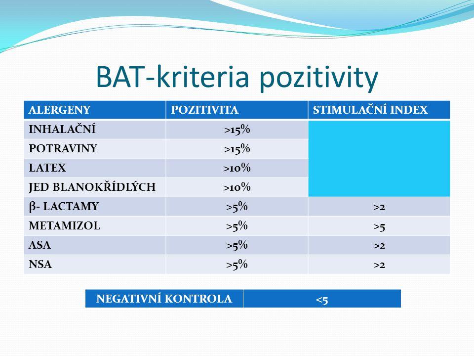 BAT-kriteria pozitivity ALERGENYPOZITIVITASTIMULAČNÍ INDEX INHALAČNÍ>15% POTRAVINY>15% LATEX>10% JED BLANOKŘÍDLÝCH>10% β- LACTAMY>5%>2 METAMIZOL>5%>5