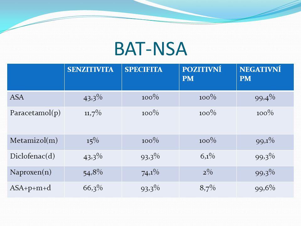 BAT-NSA SENZITIVITASPECIFITAPOZITIVNÍ PM NEGATIVNÍ PM ASA43,3%100% 99,4% Paracetamol(p)11,7%100% Metamizol(m)15%100% 99,1% Diclofenac(d)43,3%93,3%6,1%