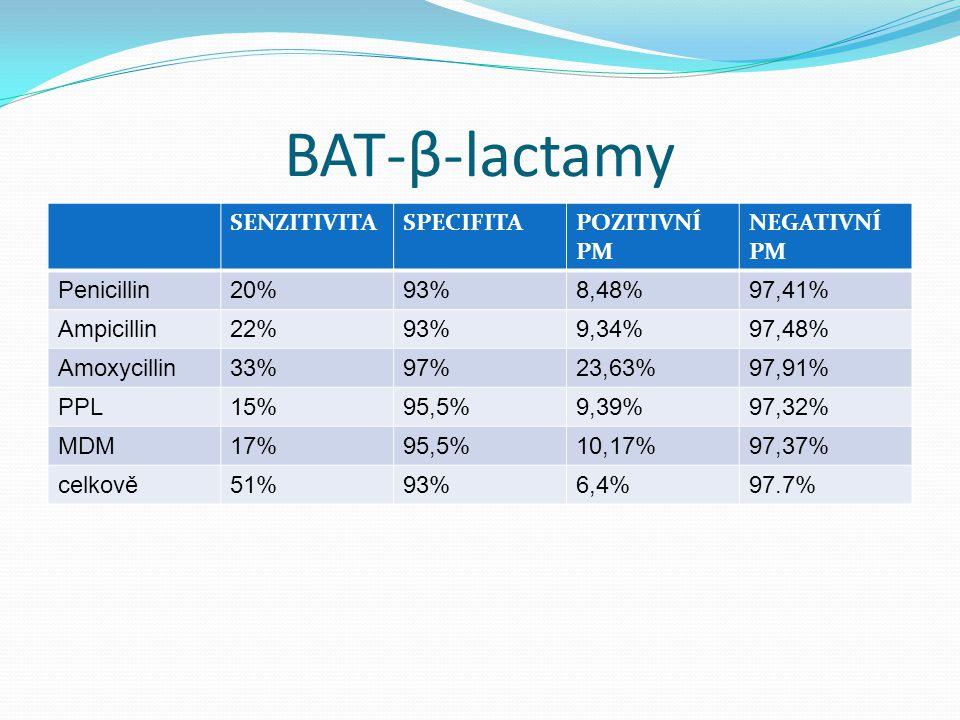 BAT-β-lactamy SENZITIVITASPECIFITAPOZITIVNÍ PM NEGATIVNÍ PM Penicillin20%93%8,48%97,41% Ampicillin22%93%9,34%97,48% Amoxycillin33%97%23,63%97,91% PPL1